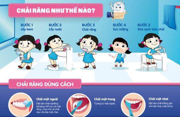 Những sai lầm của mẹ khi hướng dẫn con đánh răng